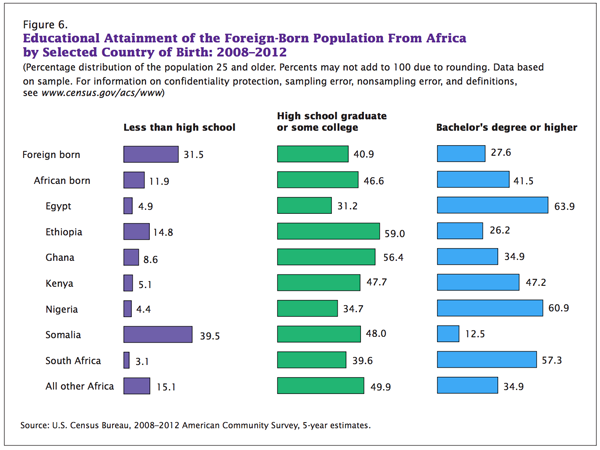 Educational Attainment of Foreign-Born Population from Africa by Selected Country of Birth: 2008-2012