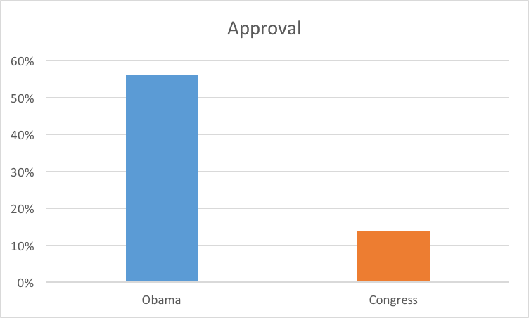 Chart showing 56% approval of Obama and 14% approval of Congress