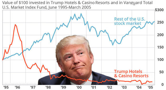 Charts of poor Trump business results vs. S&P 500