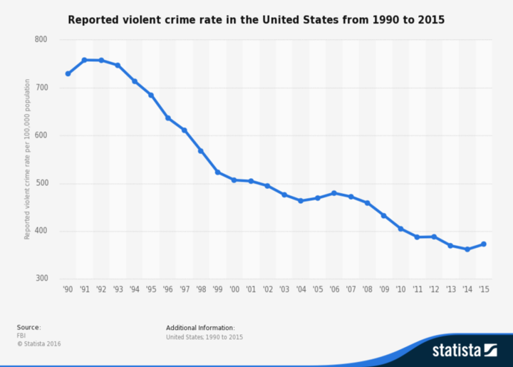 Graph of U.S. violent crime showing steep downward trend since 1990