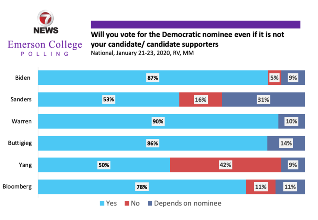 Graph: Will you support another Democratic nominee?